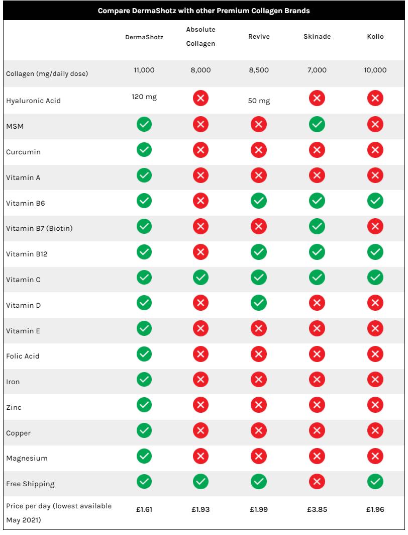 Competitor Comparison Table
